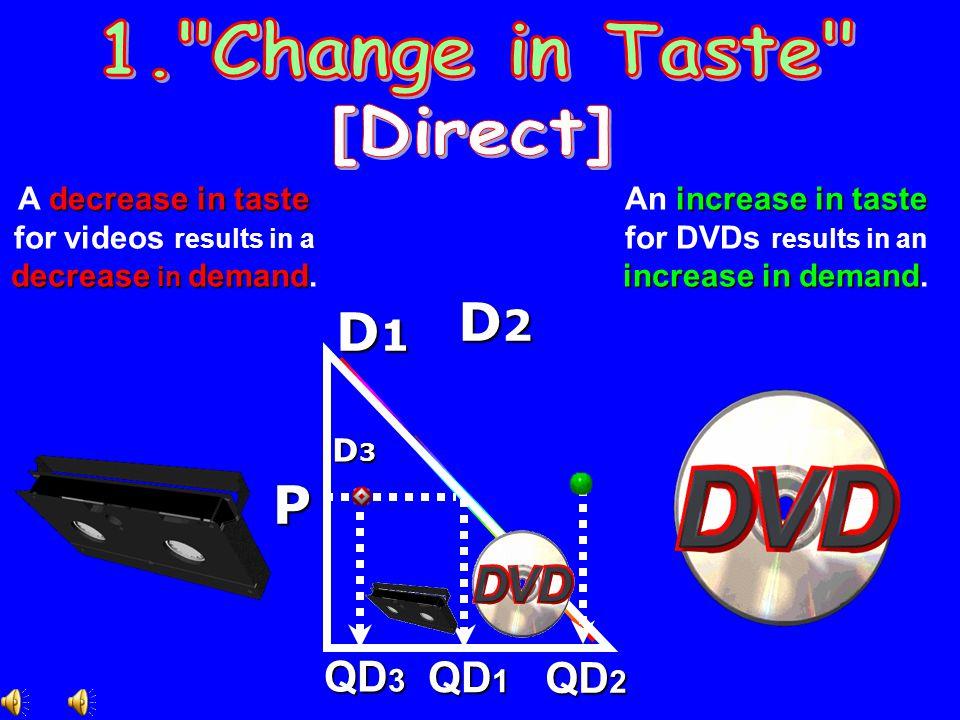 D2 P 1. Change in Taste [Direct] QD3 QD1 QD2 A decrease in taste